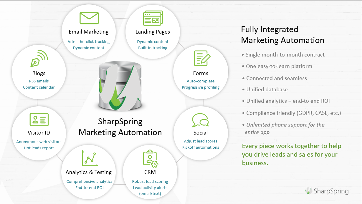 SharpSpring-Fully-Integrated-Marketing-Automation