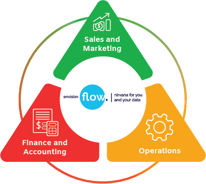 envisionflow business systems triangle australia